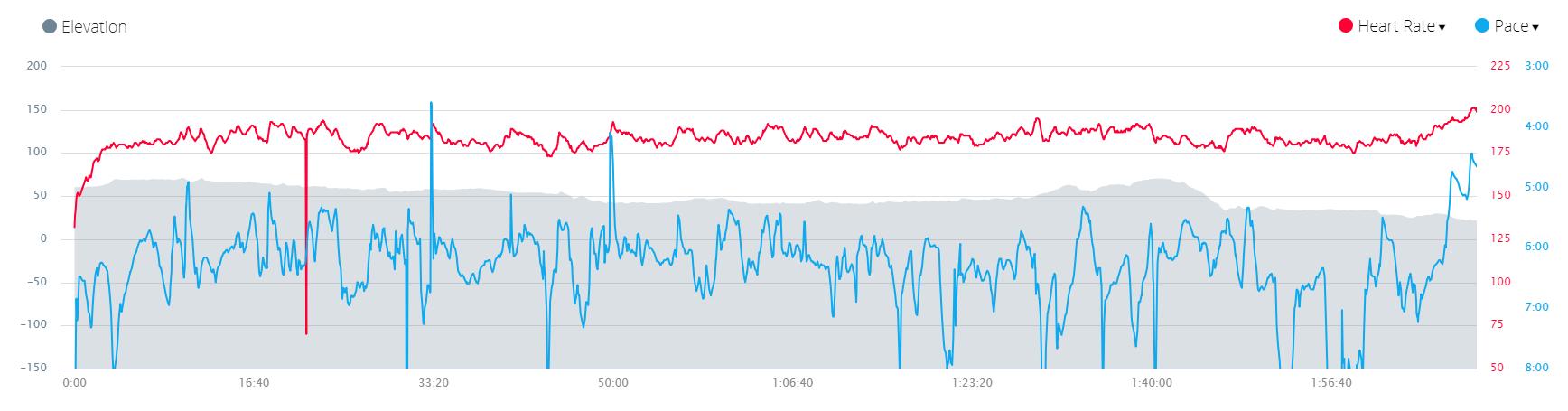 Half marathon chart